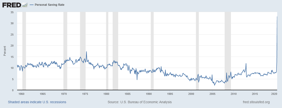 american-savings-rates-graph